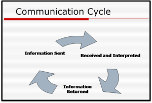 Communication cycle for blog post